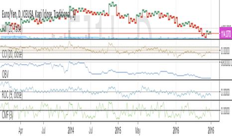 EJ1!: euro yen