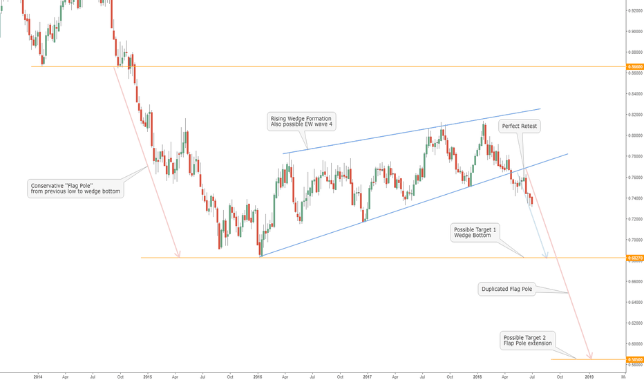 AUDUSD: AUDUSD to reach down to .58500 by end of 2018 ?
