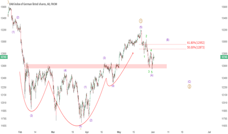 GER30: WEEKEND REVIEW: German DAX looks to be in an ABC, PATIENCE!