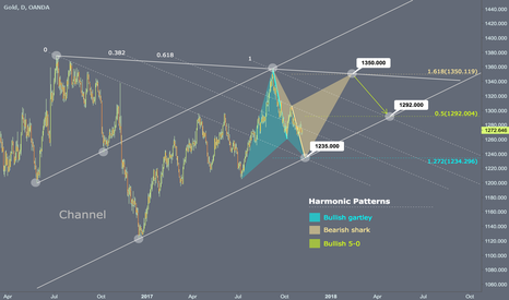 XAUUSD: Daily Gartley at $1235