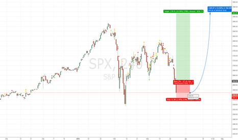 SPX: SP500 - Long