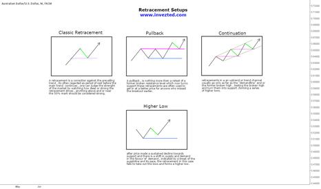AUDUSD: $Study: Retracement Setups