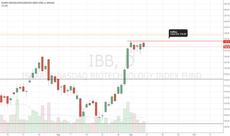 IBB: Long setup