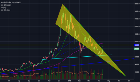 BTCUSD: The Lower BTC Goes, the Easier It Gets For Markets To Recover