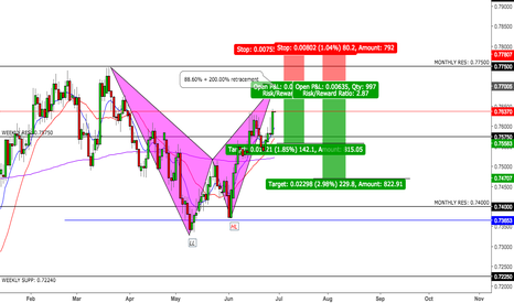 AUDUSD: AUDUSD Bat Pattern Formation