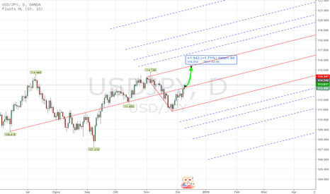 USDJPY: PITCHFORK - Forex USDJPY Analisa Mingguan Dec 11th - 15th , 2017