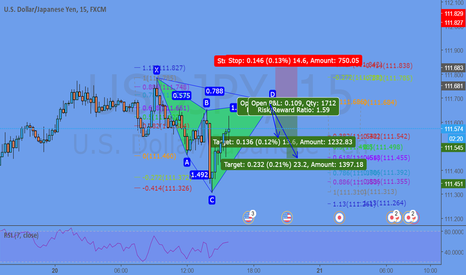 USDJPY: Cypher near competion @ 111,68
