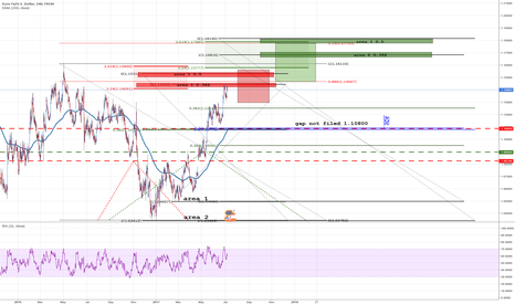 EURUSD: EURUSD fool idea based on fibs - Only for FibosManiacs :-)