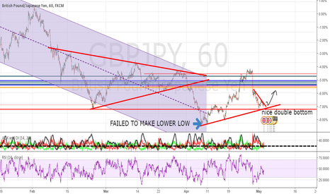 GBPJPY: waiting for break and retest of trend