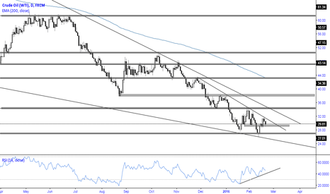 USOIL: Crude Oil [WTI] Daily Perspective