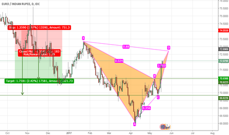 EURINR: EXPECTING A BEARISH BAT PATTERN COMPLETION in EURO / INR