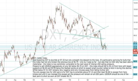DXY: DXY: Dollar Index Prepare for USDEUR short on break below 96.70