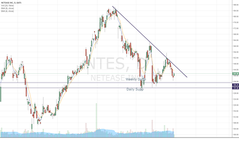 NTES: Setting up into a descending triangle pattern