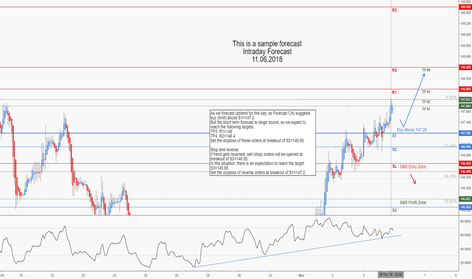GBPJPY: GBPJPY Intraday Forecast
