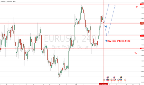EURUSD: Q-FOREX LIVE CHALLENGING SIGNALS EUR/USD - BUY ENTRY/ENTER@CMP