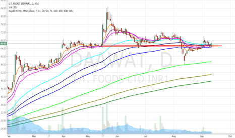 DAAWAT: LT Foods _Demand Zone - Short Term EMA Bunching