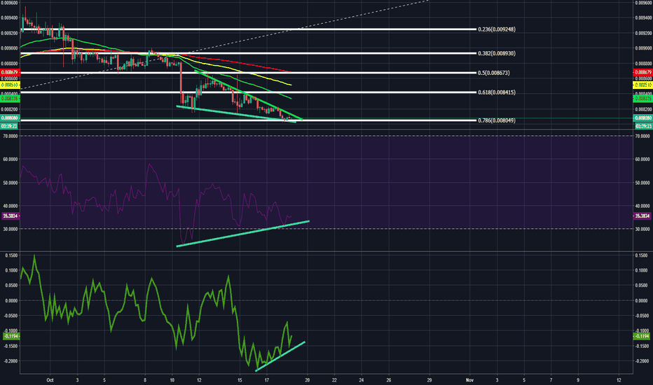 LTCBTC: LTC showing Bullish Divergence, and within a Falling Wedge.