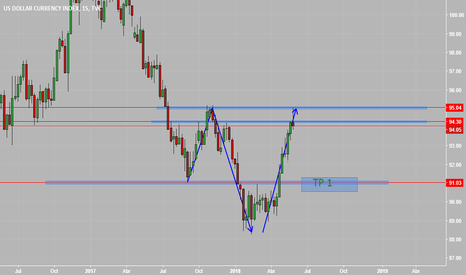 DXY: POSIBLE CORTO DXY
