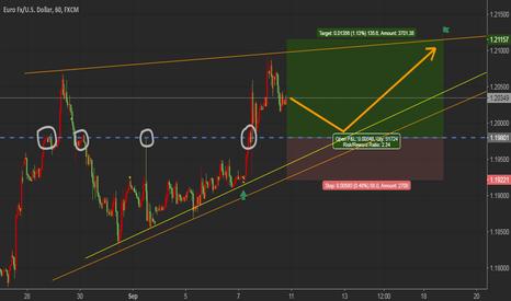 EURUSD: EURUSD / Long Setup / H1 Chart