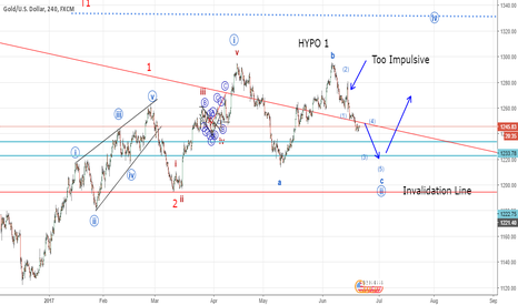 XAUUSD: Gold is it a Flat correction (Elliott Wave Analysis)
