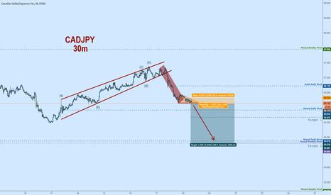 CADJPY: CADJPY Short:  Potential Bear Flag Breakout on CAD CPI @ 8:30EST