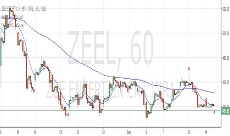 ZEEL: tripple bottom on zeel, exhaustion gap down.