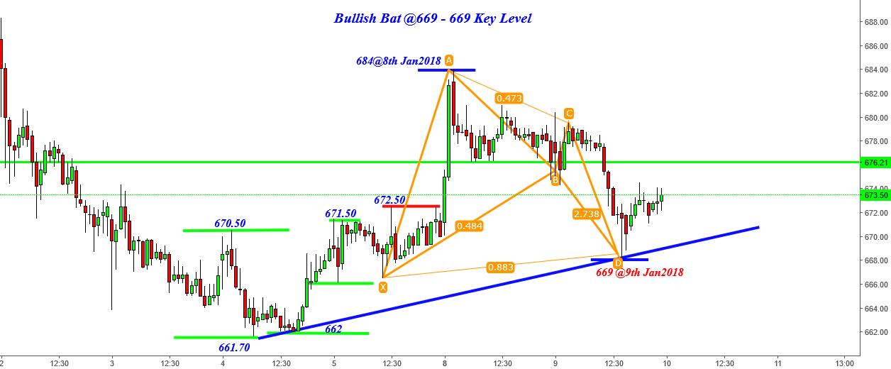 Auropharma- Magical Ladder 662 -684 -669 & Next Bullish Bat