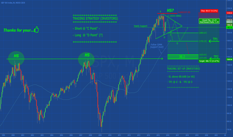SPX: SP500: Medium-Term Consolidation