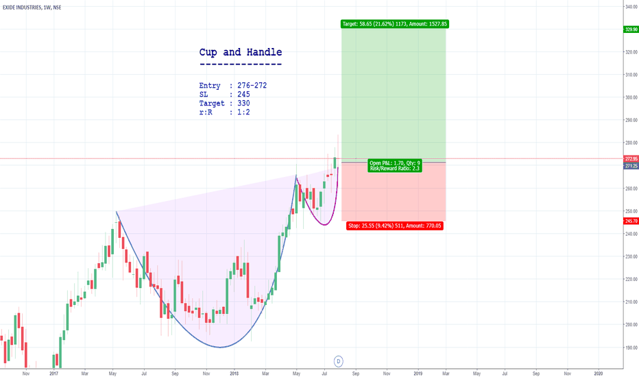 EXIDEIND: Cup and Handle in Weekly