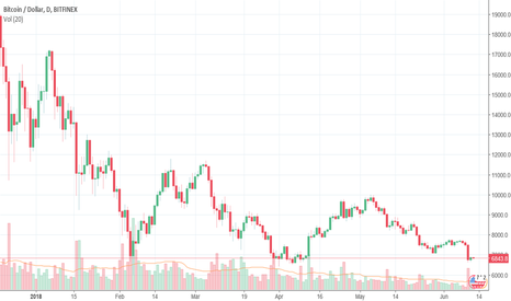 BTCUSD: Bitcoin: timid signs of recovery