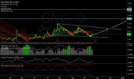 GNC: Long GNC