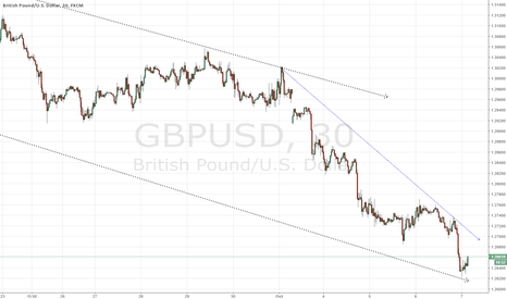 GBPUSD: Cable in zone for longs