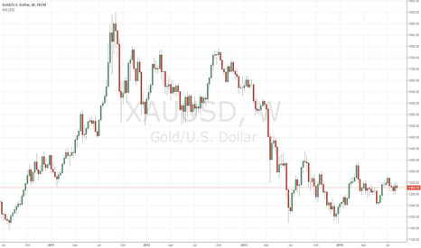 XAUUSD: XAUUSD is moving in sideways