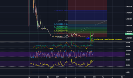 VOXBTC: High volume Great Tech possible highly utilized future currency