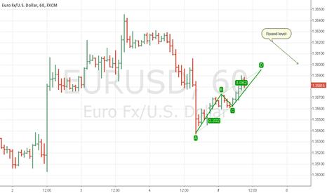 EURUSD: FOREX - EURUSD