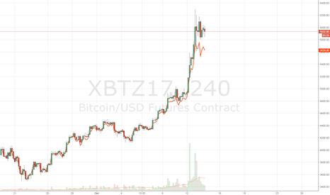 XBTZ17: Идея, как заработать 5-10% + получить BTCGold без риска!!!