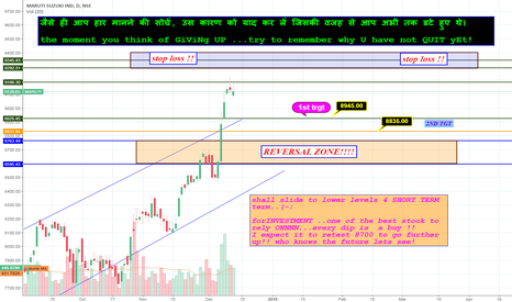 MARUTI: sell maruti!!!?? what??/  (chill.... for short term only)