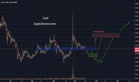 ZECUSD: ZECUSD - Zcash supply/demand zones