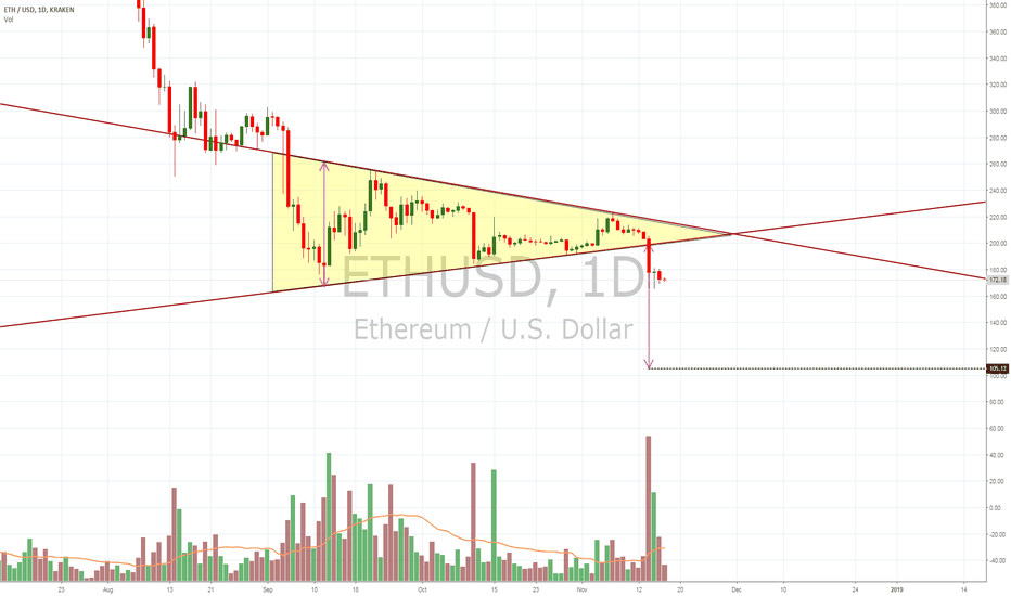 ETHUSD: $ETHUSD ETHUSD breaks symmetrical tri support