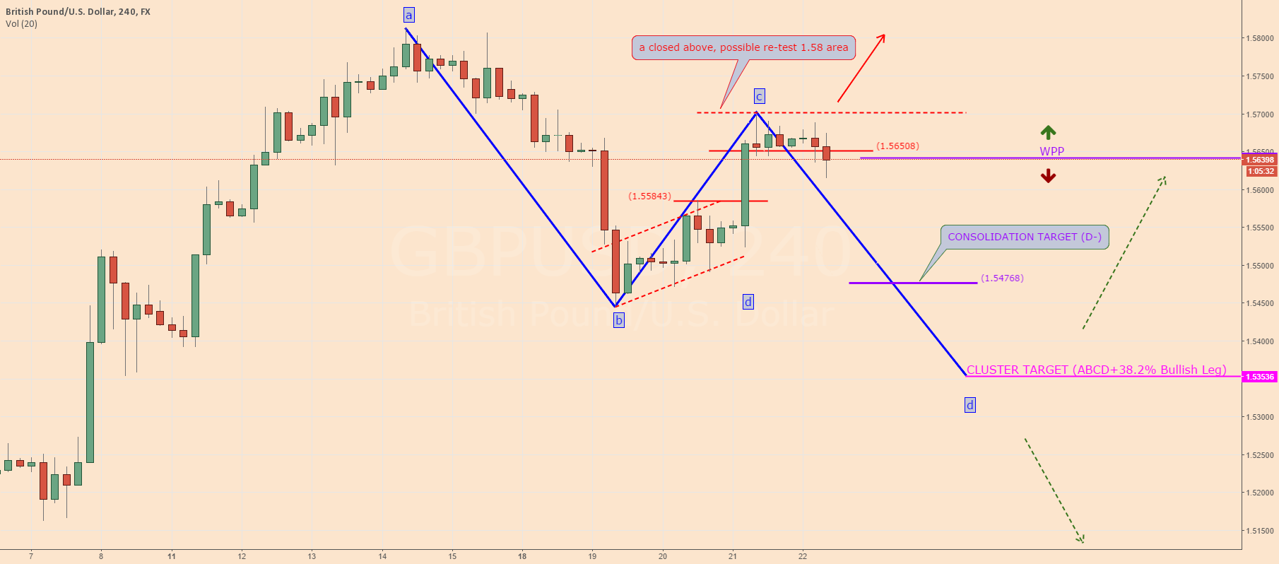 "$GBPUSD: ""C"" point in development?"