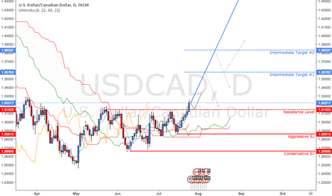 USDCAD: USD/CAD - Hell For Leather Through The Resistance