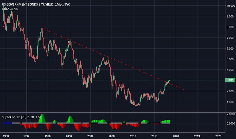 US05Y: Покупаем облигации