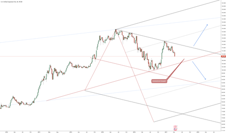 USDJPY: USDJPY Weekly Triangle