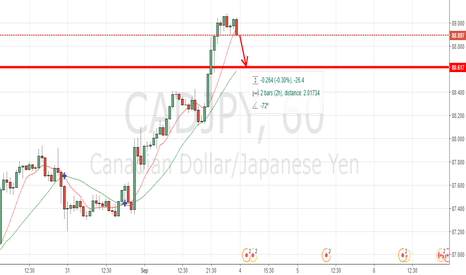 CADJPY: CADJPY SHORTING OPPORTUNITY