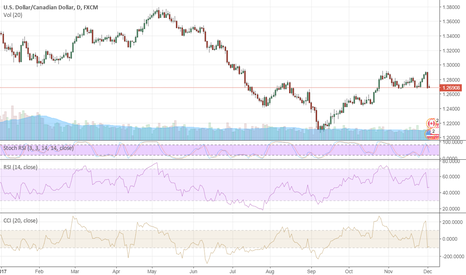 USDCAD: Will USD Last For Long?