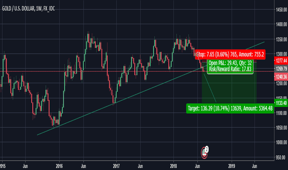 XAUUSD: SELL GOLD AT EVERY HIGH