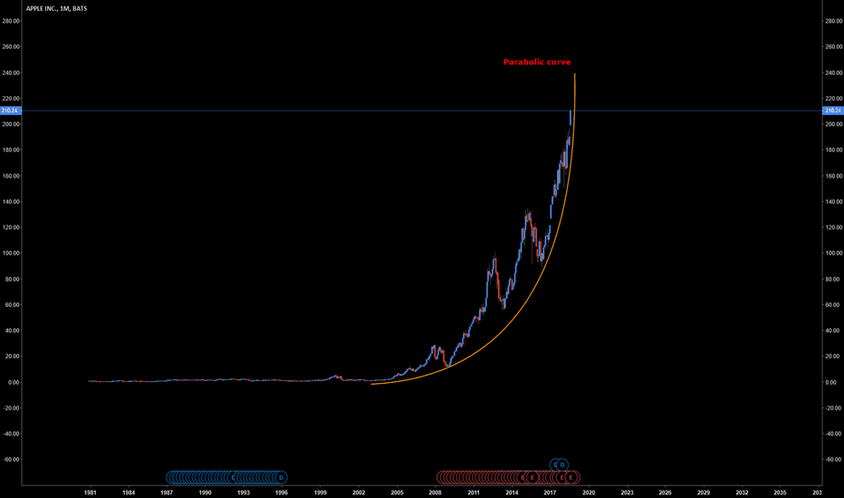 AAPL: We have a Parabolic Curve