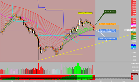 GBPCHF: SELL Opportunity