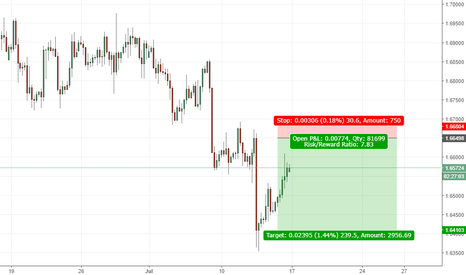 GBPCAD: GBP CAD soon short. (Great rr trade)