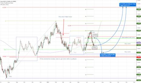 EURUSD: Euro is ranging in longs